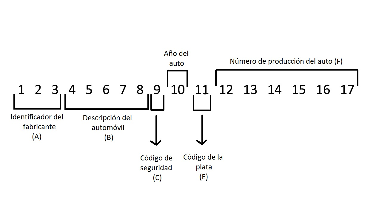 Código VIN